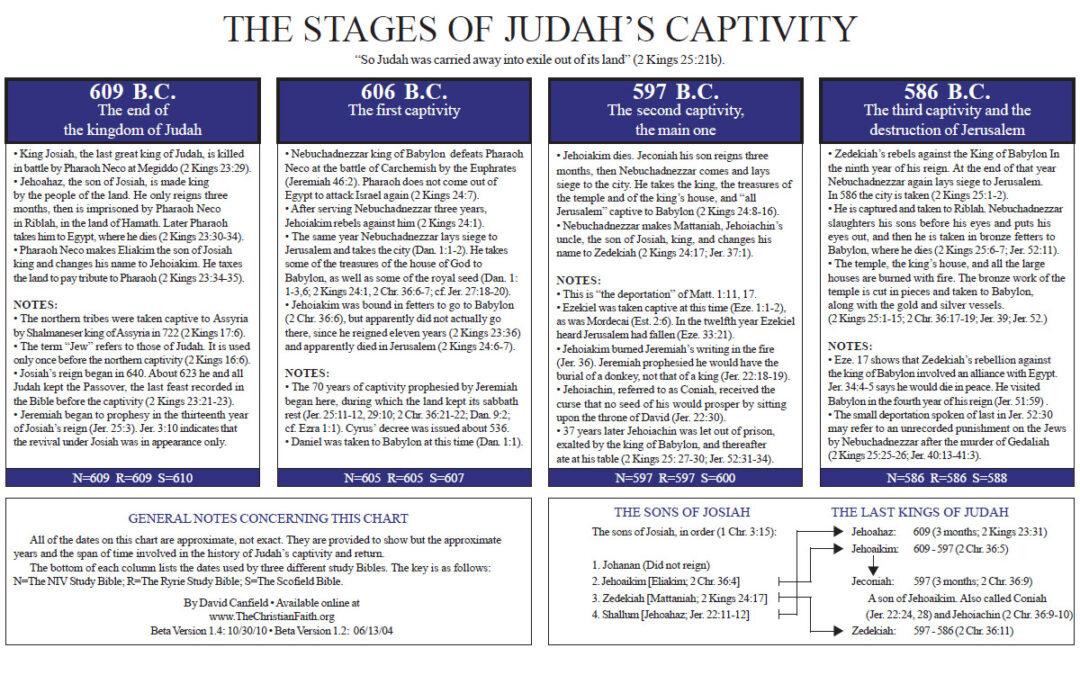 The Captivity and Recovery of Judah